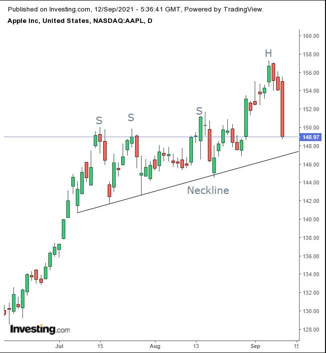 애플 일간 차트