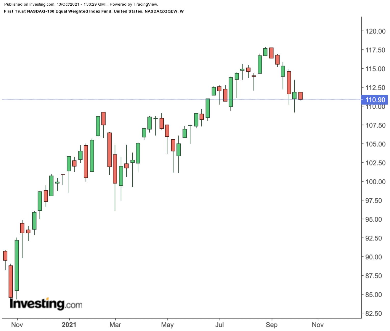 First Trust NASDAQ-100 Equal Weighted Index Fund 주간 차트