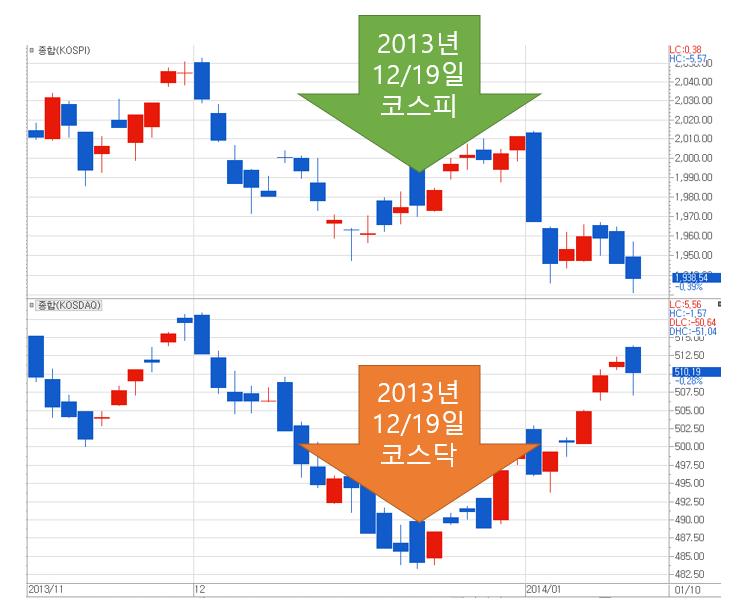 2013년 12월 18일(미국 시각) FOMC 회의에서 테이퍼링 결정된 전후 한국증시 흐름