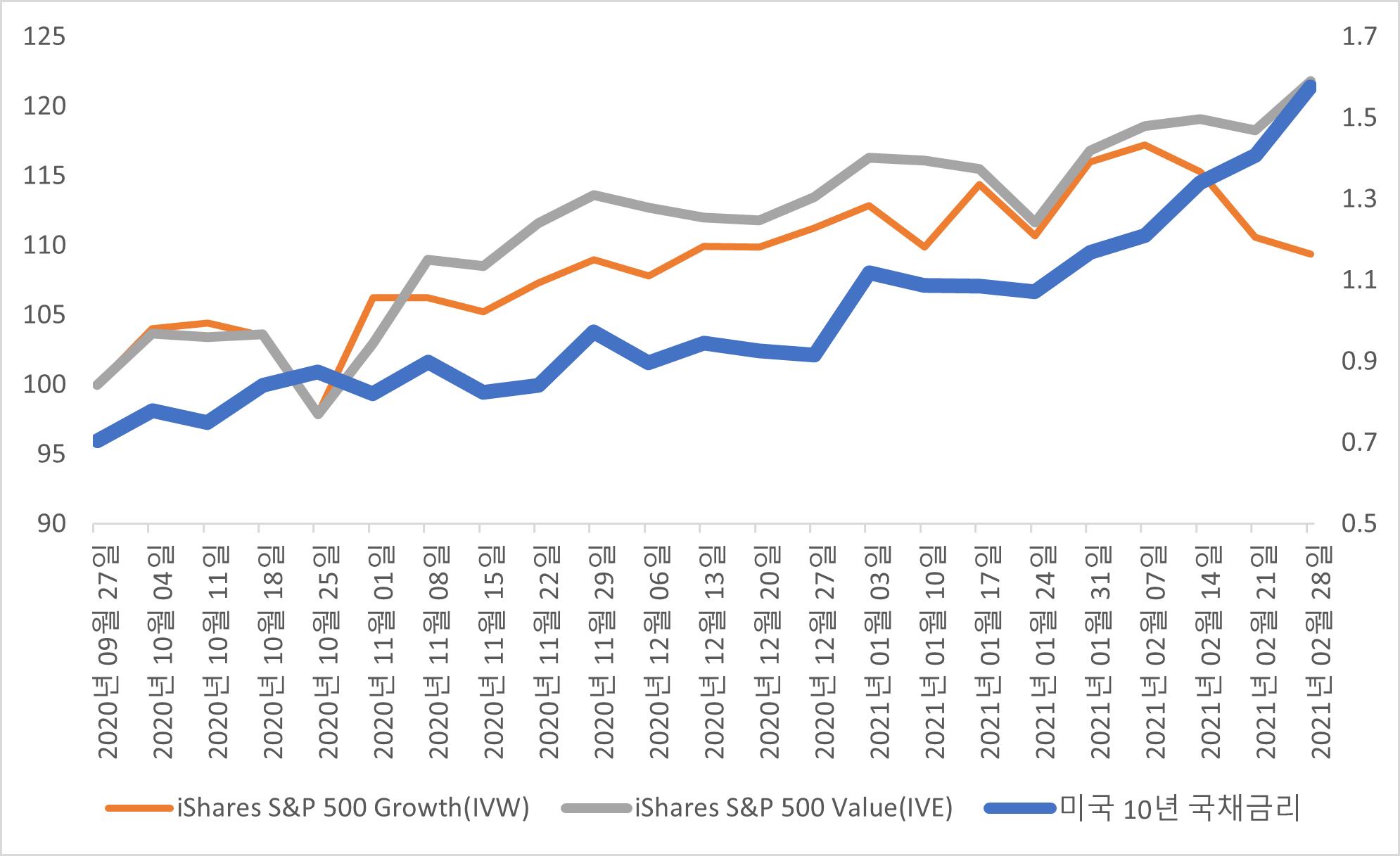 매달 꾸준히 증가하던 개인 투자자 순증은 9월 이후 정체현상이 관찰되고 있다