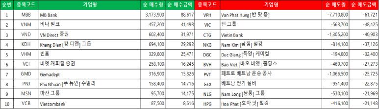호찌민 시장의 외국인 순 매수/매도 리스트 (단위 : 주, 십억 동)