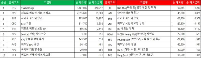 하노이 시장의 외국인은 매수 750.14십억 동, 매도 331.34십억 동으로 순 매수 438.80십억 동으로 어제의 순