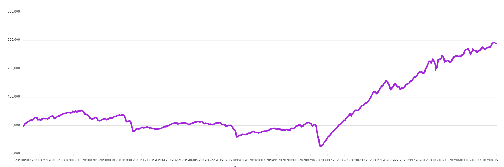 2018년 이후 최근까지 신용융자 잔액 추이, 자료 참조 : 금융투자협회 통계