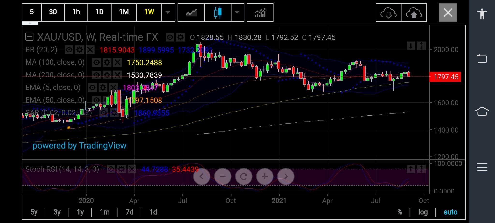 금 가격 주간 차트